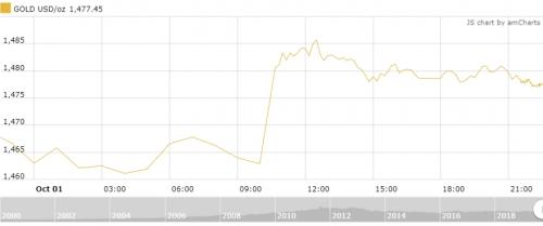Thị trường vàng 2/10: USD hạ nhiệt, giá vàng hồi phục