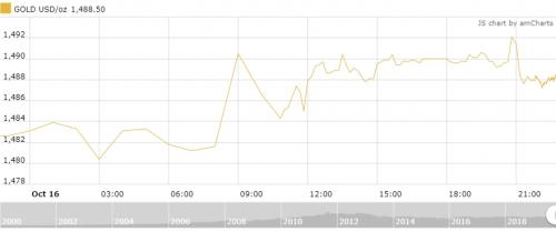 Thị trường vàng ngày 17/10: Giá vàng khởi sắc