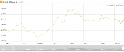 Thị trường vàng ngày 18/10: Vừa tăng vừa 'hóng'