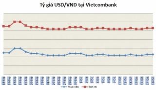 Tỷ giá ngày 18/10: Tỷ giá trung tâm quay đầu giảm