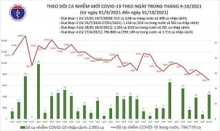Việt Nam ghi nhận 6.957 ca mắc mới COVID-19 trong ngày 1/10