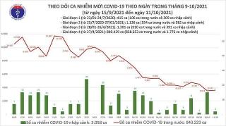 Việt Nam ghi nhận 3.619 ca mắc mới COVID-19 trong ngày 11/10