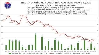Việt Nam ghi nhận thêm 3.461 ca mắc mới COVID-19 trong ngày 13/10