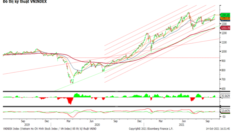 VN-Index tiếp tục đi ngang trong vùng 1.400 điểm