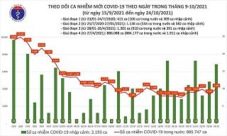 Việt Nam ghi nhận 4.045 ca mắc mới COVID-19 trong ngày 24/10