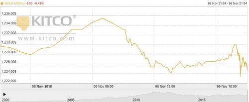 Thị trường vàng ngày 7/11: Các nhà đầu tư tiếp tục chờ đợi