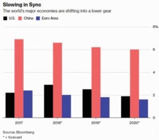 Kinh tế toàn cầu: Rủi ro giảm tốc đồng bộ