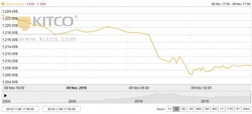 Thị trường vàng tuần tới: Nhiều thông tin bất lợi