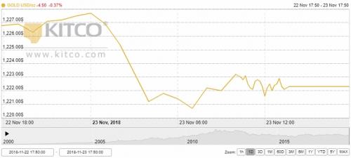 Thị trường vàng tuần từ 26/11: Kỳ vọng tăng do đồng USD suy yếu