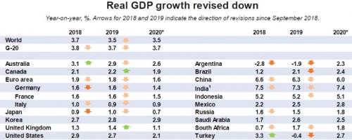 Kinh tế toàn cầu giảm tốc