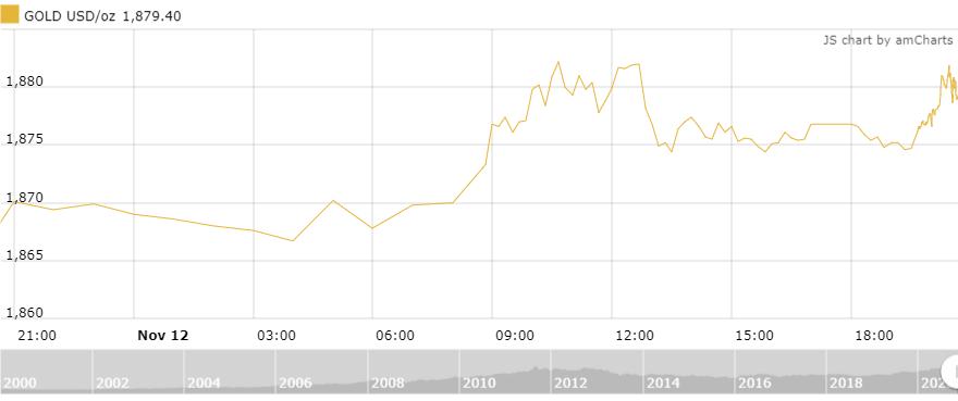 Thị trường vàng 13/11: Giá vàng hồi phục khi các ca nhiễm Covid-19 mới tại Mỹ tăng kỷ lục