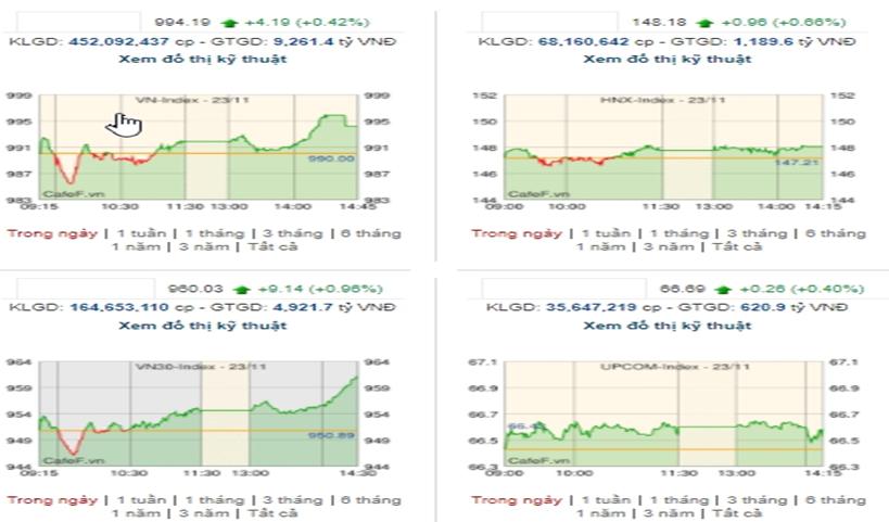 Bluechips hỗ trợ, VN-Index kết thúc phiên tăng hơn 4 điểm