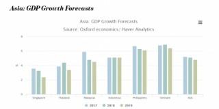 Tăng trưởng kinh tế Đông Nam Á sẽ chậm lại năm 2019