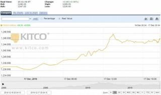 Thị trường vàng ngày 18/12: Thế giới và trong nước cùng tăng