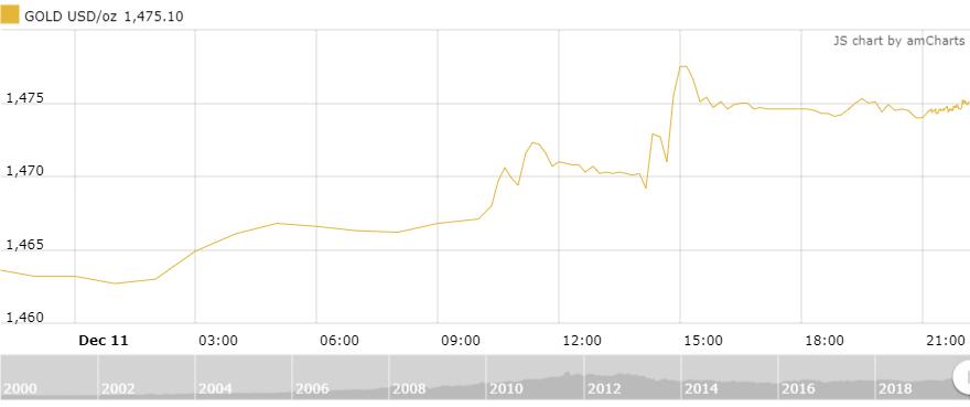 Thị trường vàng 12/12: Bật tăng sau cuộc họp của Fed