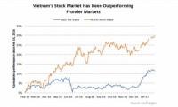 Cơ hội của các quỹ đầu tư mạo hiểm